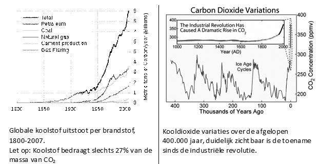 Globale koolstof uitstoot per brandstof, Kooldioxide variaties over de afgelopen 400.000 jaar